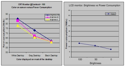 LCD CRT Grafik