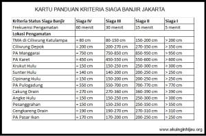 Kriteria Status Siaga Banjir
