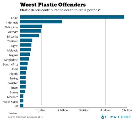 plastic-ranking